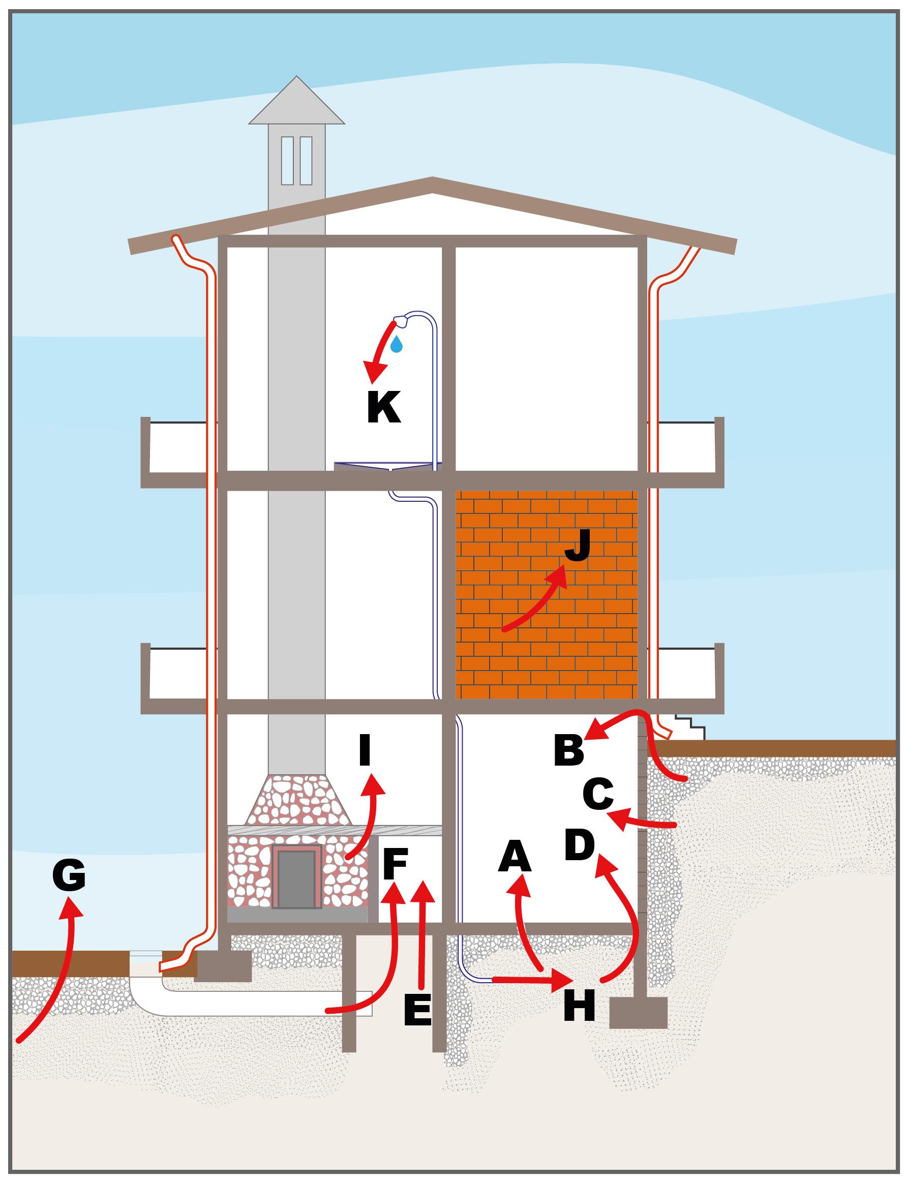 COMPORTAMENTO DEL RADON - come il gas entra in casa